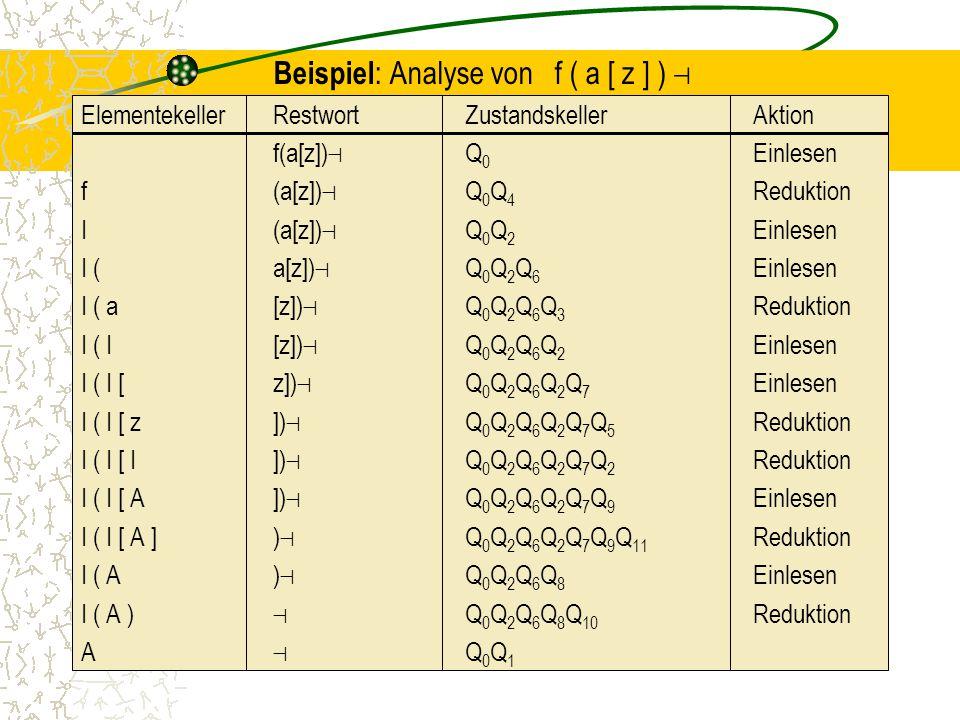 Beispiel: Analyse von f ( a [ z ] ) ⊣